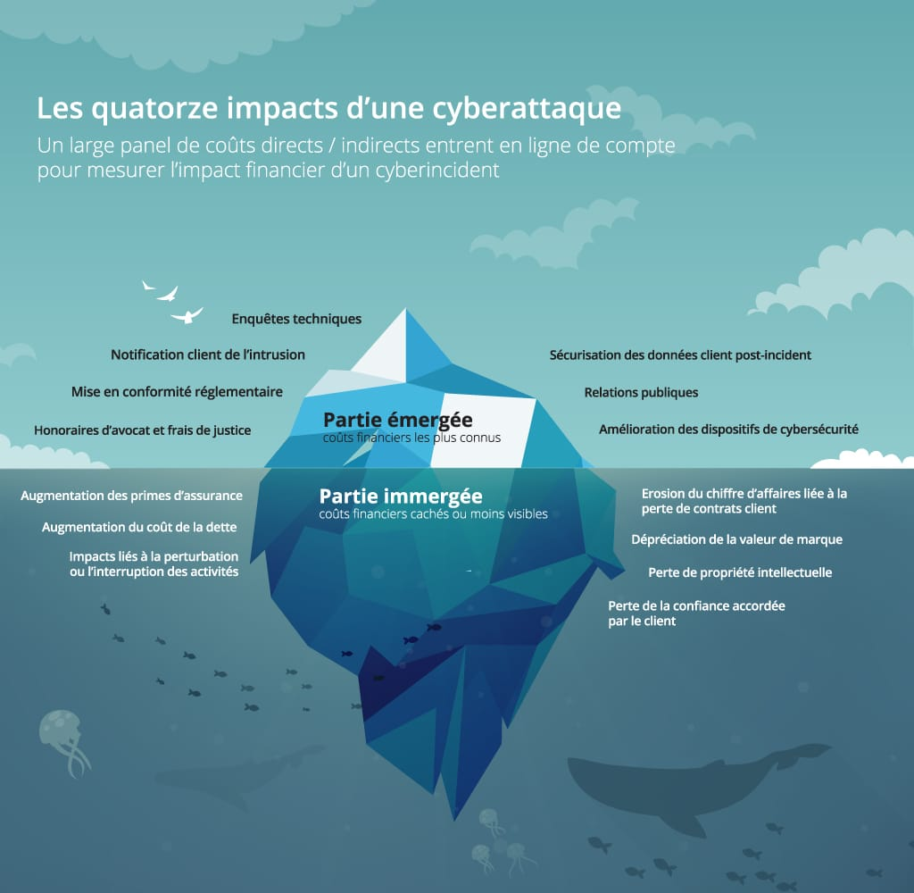 enjeux-cyberattaque-impacts_infographie1